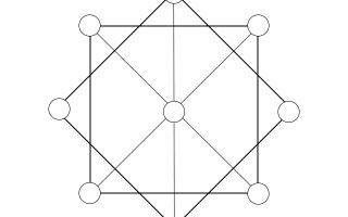 Как создать матрицу судьбы: правила расчета